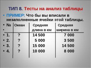 ТИП 8. Тесты на анализ таблицы ПРИМЕР: Что бы вы вписали в незаполненные ячей