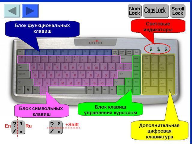 Блок функциональных клавиш Блок символьных клавиш Блок клавиш управления курс...
