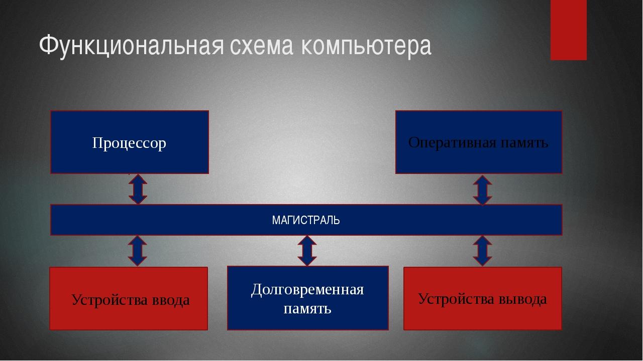 Функциональная схема компьютера Процессор МАГИСТРАЛЬ Долговременная память