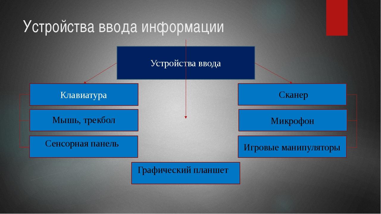 Устройства ввода информации Устройства ввода Клавиатура