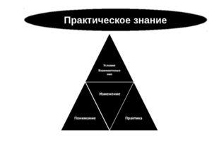 Практическое знание
