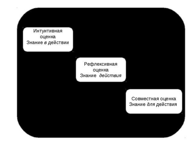 Интуитивная оценка Знание в действии Рефлексивная оценка Знание действия Совм...