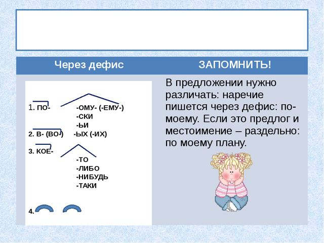 Дефисное написание наречий и частиц  1. ПО- -ОМУ- (-ЕМУ-) -СКИ -ЬИ 2. В- (ВО...
