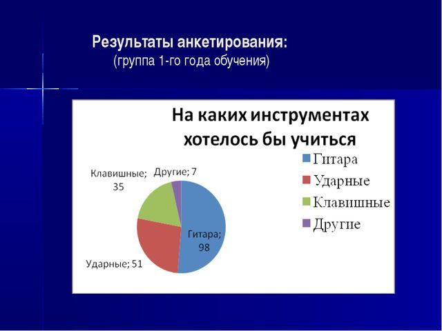 Результаты анкетирования: (группа 1-го года обучения)