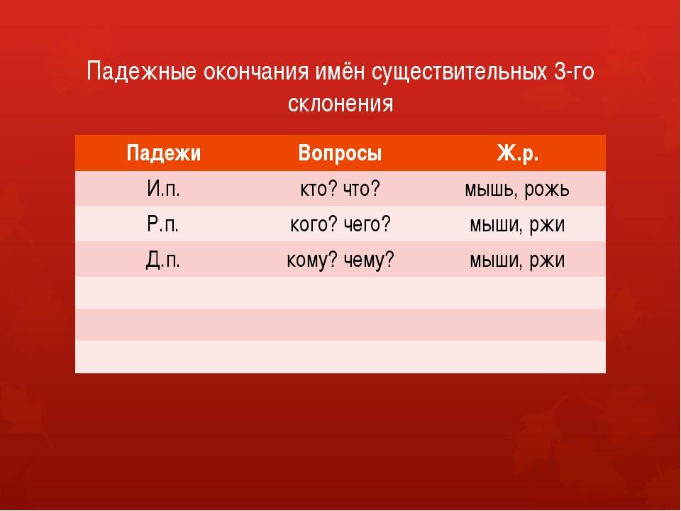 Падежные окончания имён существительных 3-го склонения Падежи Вопросы Ж.р. И....
