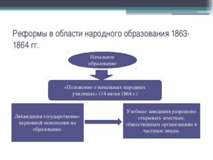 Реформы в области народного образования 1863-1864 гг. Начальное образование «