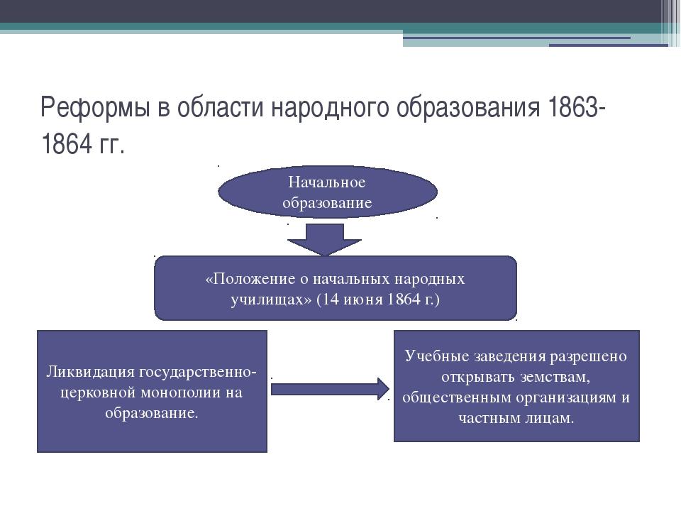 Реформы в области народного образования 1863-1864 гг. Начальное образование «...