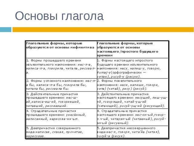 Основы глагола