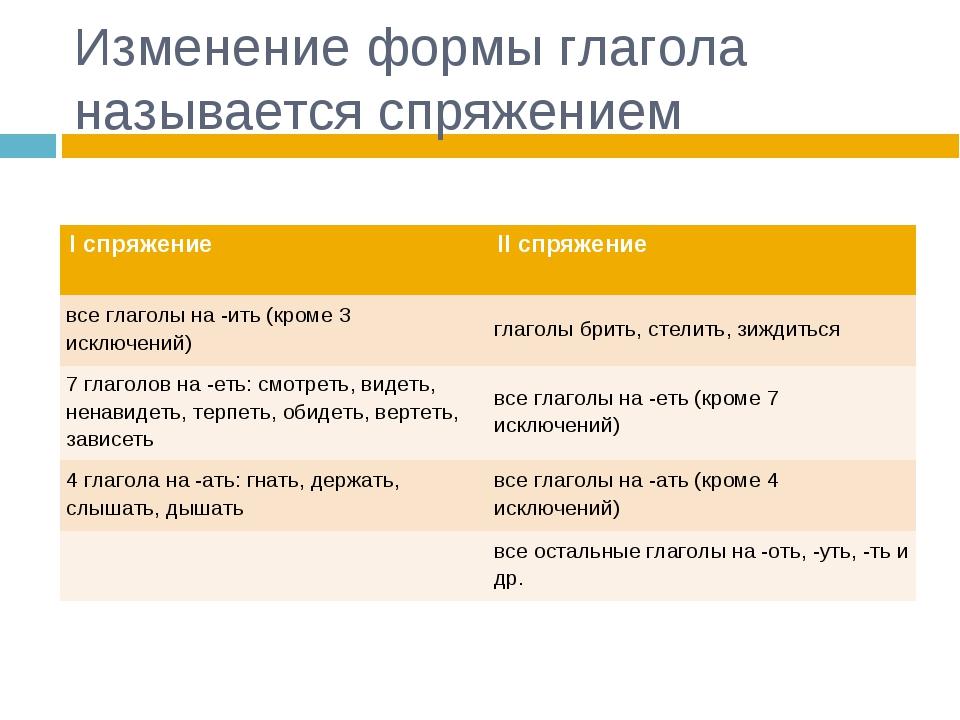 Изменение формы глагола называется спряжением I спряжениеII спряжение все гл...