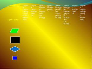 Қасиеттері ТөртбұрышҚарама-қарсы қабыр-ғалары тең / парал-лельҚарама-қарсы