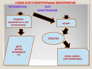 СХЕМА БЛАГОТВОРИТЕЛЬНЫХ МЕРОПРИЯТИЙ ОРГАНИЗАТОРЫ СБОР ПОЖЕРТВОВАНИЙ ПОДАРКИ (