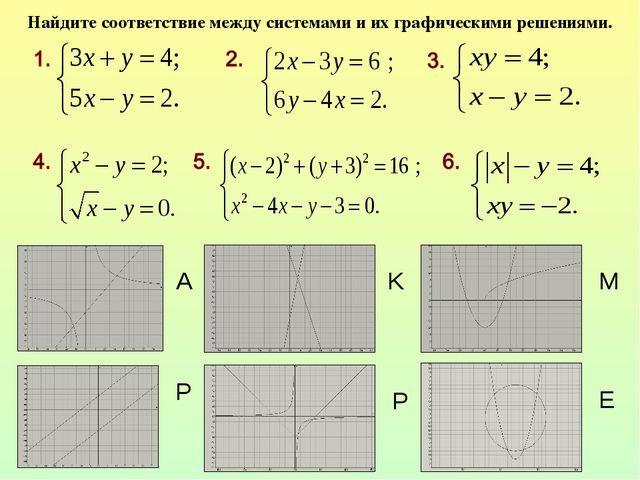 A P P K M E Найдите соответствие между системами и их графическими решениями.