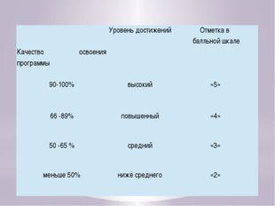 Оценочные шкалы Качество освоения программы Уровень достижений Отметка в балл
