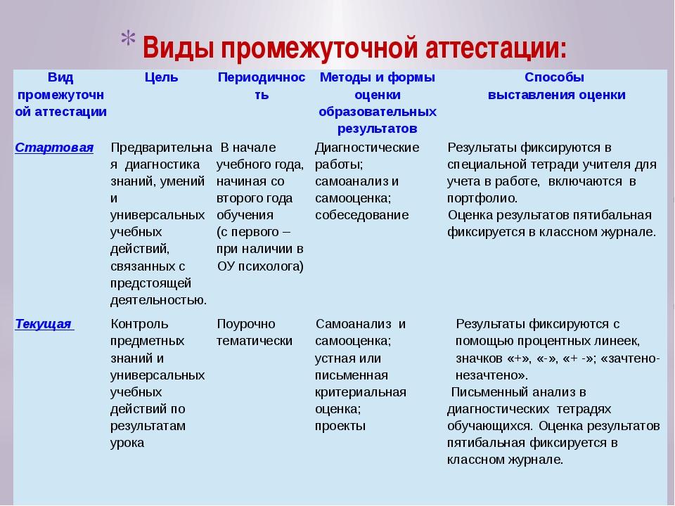 Виды промежуточной аттестации: Вид промежуточной аттестации Цель Периодичност...