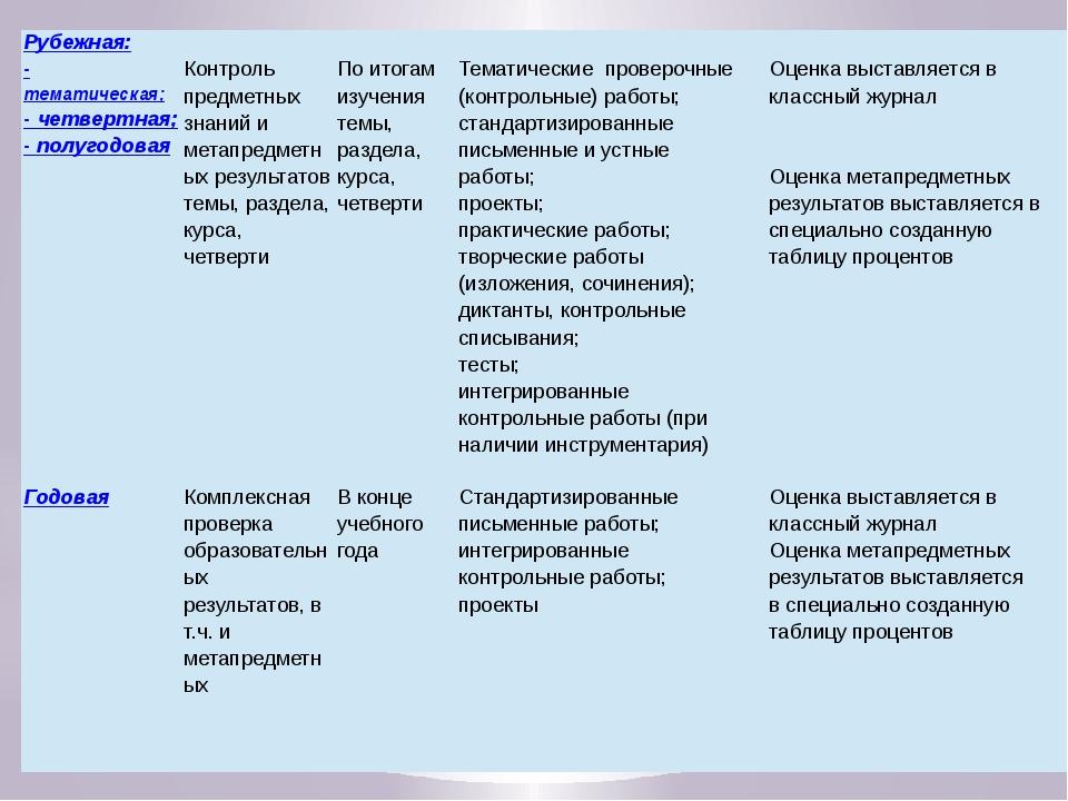 Рубежная: -тематическая; - четвертная; - полугодовая Контрольпредметных знан...