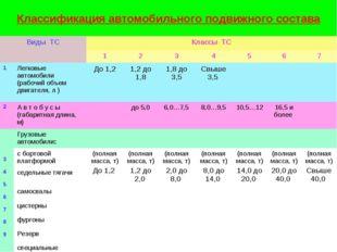 Классификация автомобильного подвижного состава Виды ТСКлассы ТС 12345