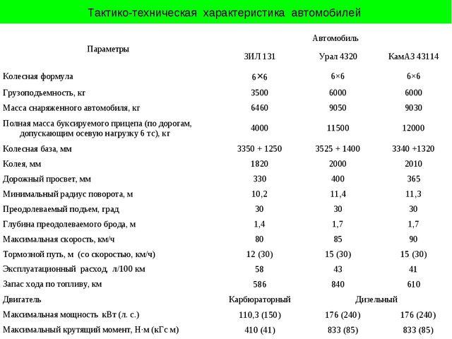 Тактико-техническая характеристика автомобилей ПараметрыАвтомобиль ЗИЛ 131...