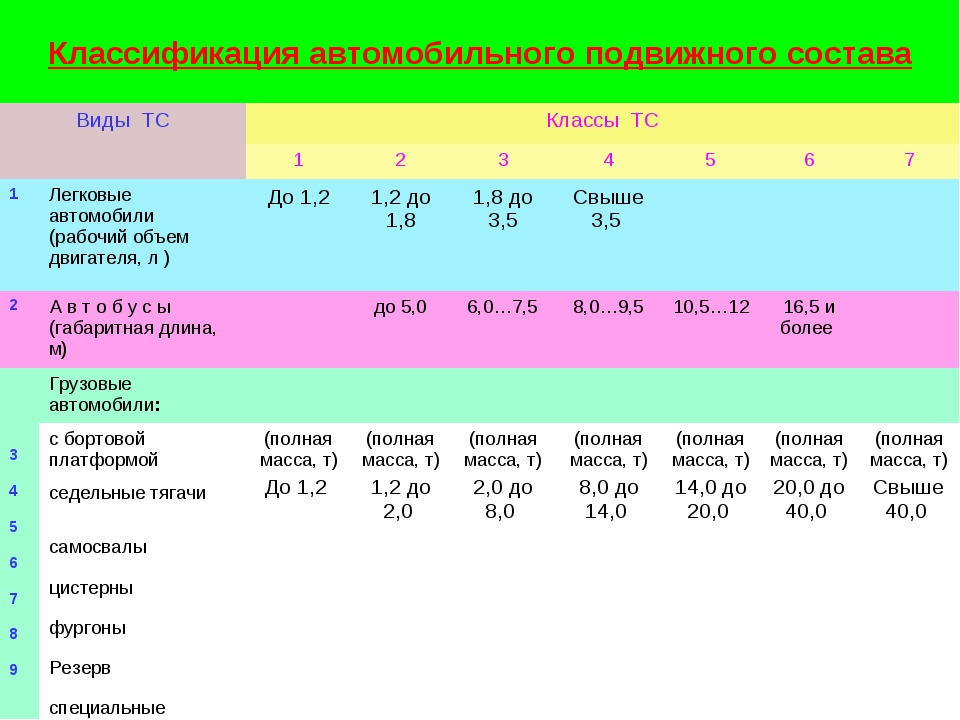 Классификация автомобильного подвижного состава Виды ТСКлассы ТС 12345...