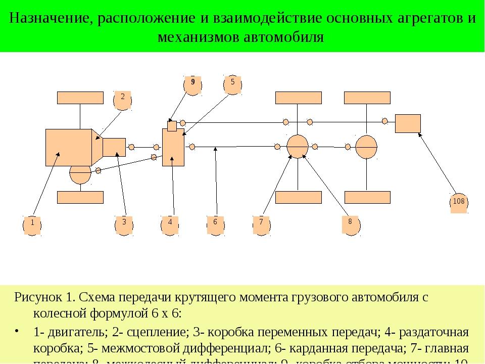 Назначение, расположение и взаимодействие основных агрегатов и механизмов авт...