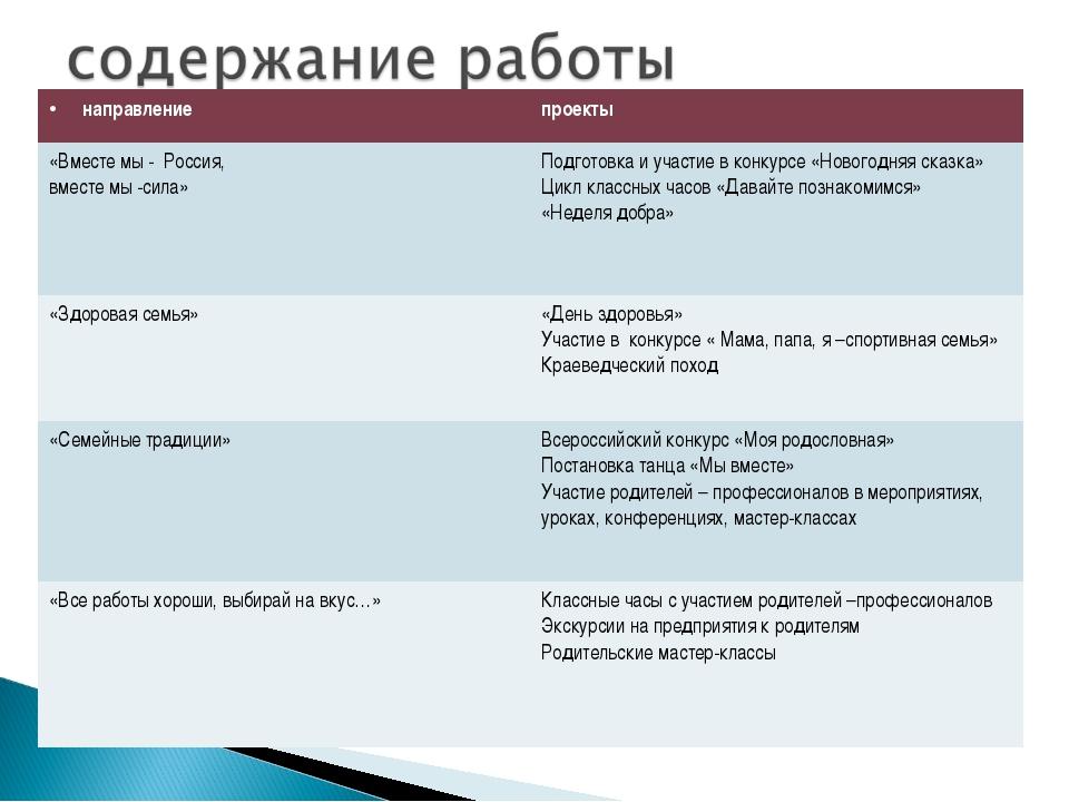 направлениепроекты «Вместе мы - Россия, вместе мы -сила» Подготовка и участ...