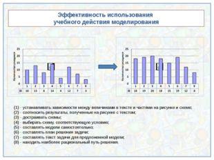 Эффективность использования учебного действия моделирования (1) - устанавлив