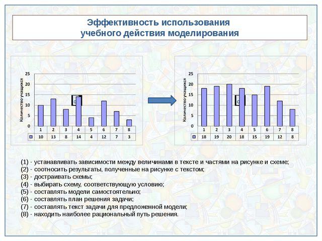 Эффективность использования учебного действия моделирования (1) - устанавлив...