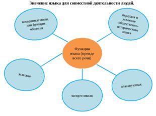 Функции языка (прежде всего речи) коммуникативная, или функция общения переда