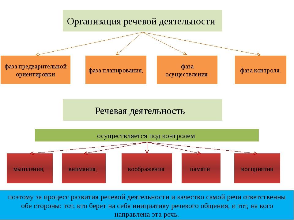 поэтому за процесс развития речевой деятельности и качество самой речи ответс...