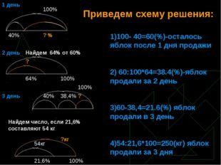 Приведем схему решения: 1)100- 40=60(%)-осталось яблок после 1 дня продажи 2)