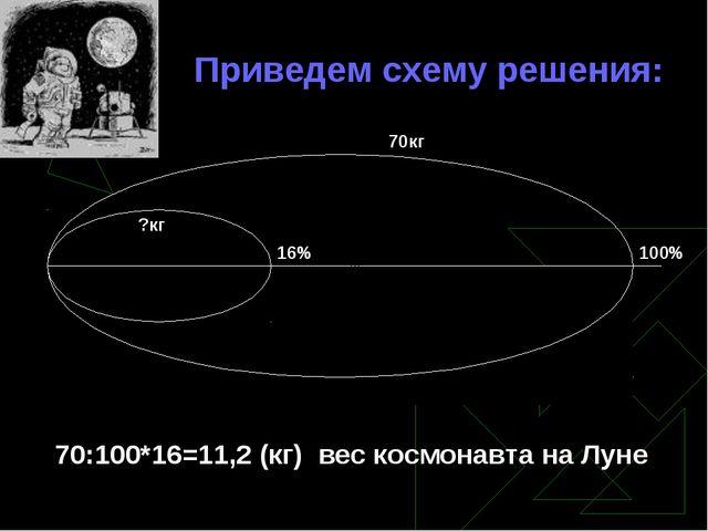 Приведем схему решения: 100% 70кг 70:100*16=11,2 (кг) вес космонавта на Луне