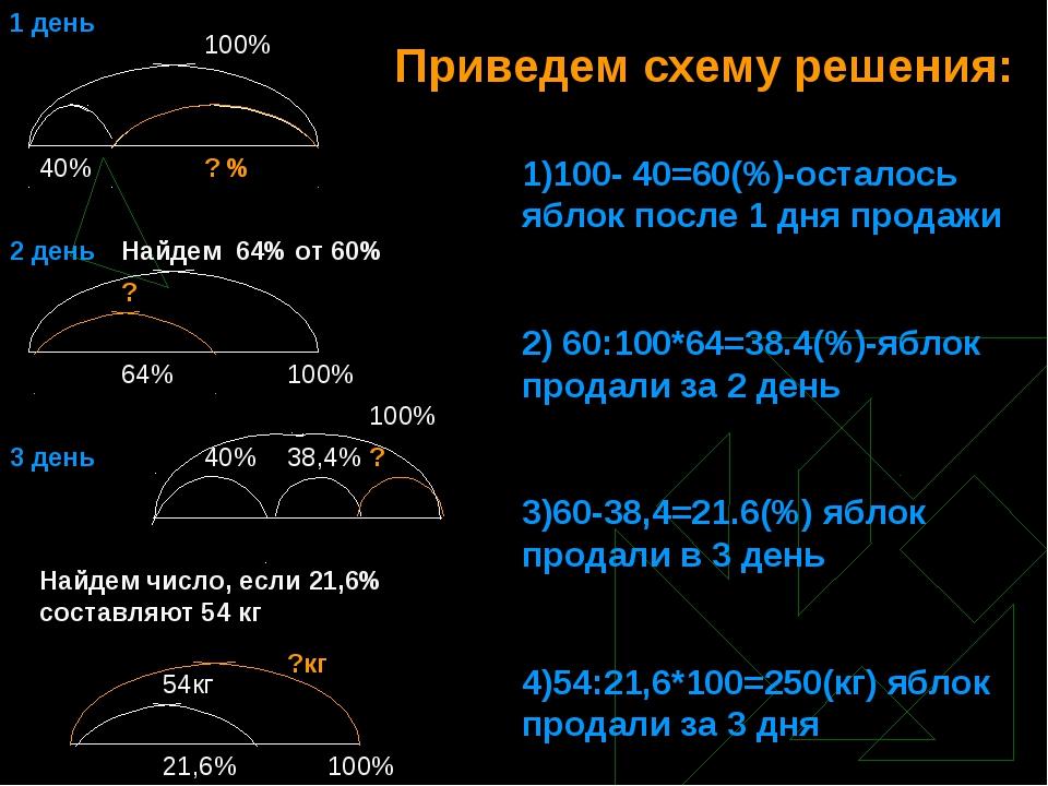 Приведем схему решения: 1)100- 40=60(%)-осталось яблок после 1 дня продажи 2)...