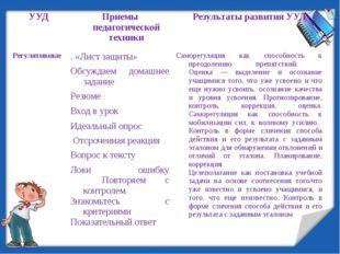 УУД Приемы педагогической техники Результаты развития УУД Регулятивные   .