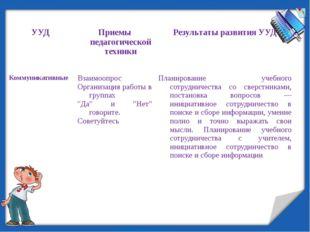 УУД Приемы педагогической техники Результаты развития УУД Коммуникативные Вза