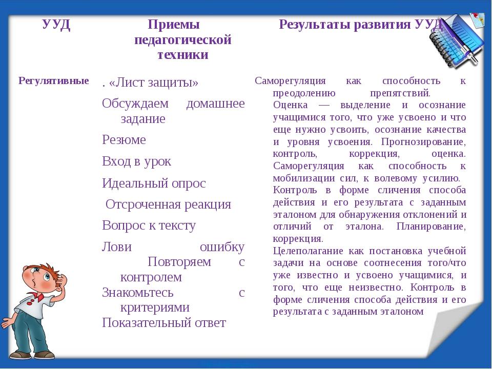УУД Приемы педагогической техники Результаты развития УУД Регулятивные   ....