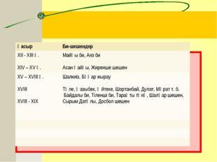ҒасырБи-шешендер XII - XIII ғ. XIV – XV ғ.Майқы би, Аяз би Асан қайғы, Жир