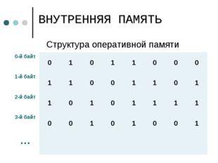 Структура оперативной памяти ВНУТРЕННЯЯ ПАМЯТЬ 0-й байт01011000 1-й б