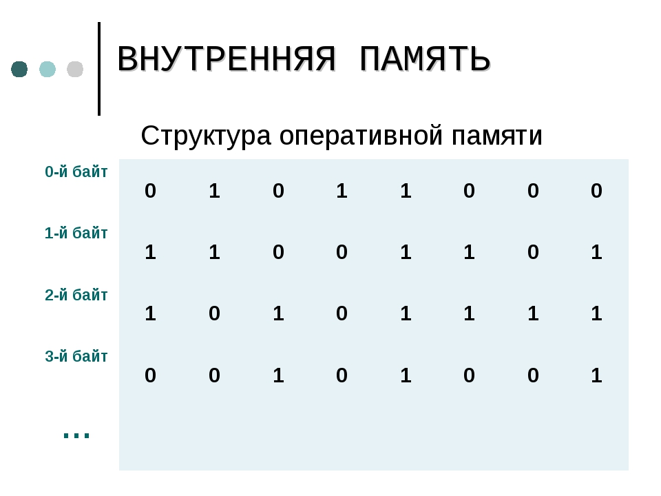 Структура оперативной памяти ВНУТРЕННЯЯ ПАМЯТЬ 0-й байт01011000 1-й б...