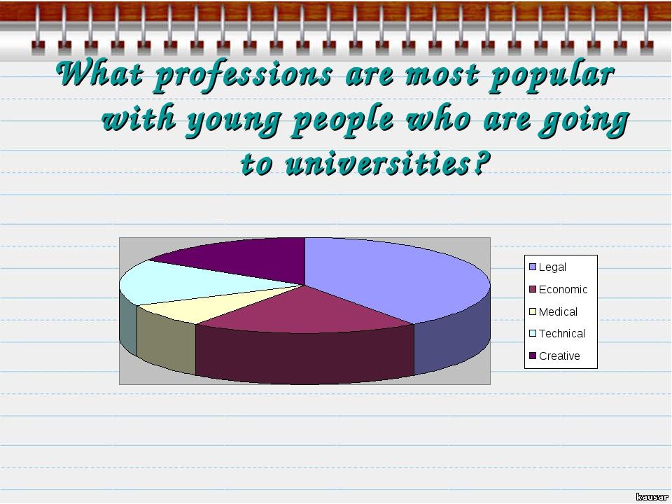 What professions are most popular with young people who are going to universi...