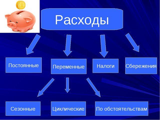 Расходы Постоянные Сбережения Переменные Налоги Циклические По обстоятельства...