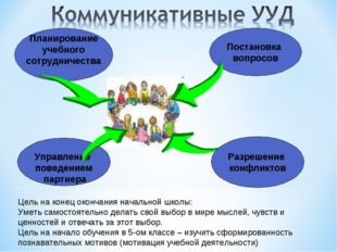 Планирование учебного сотрудничества Постановка вопросов Управление поведение