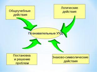 Познавательные УУД Общеучебные действия Логические действия Постановка и реше