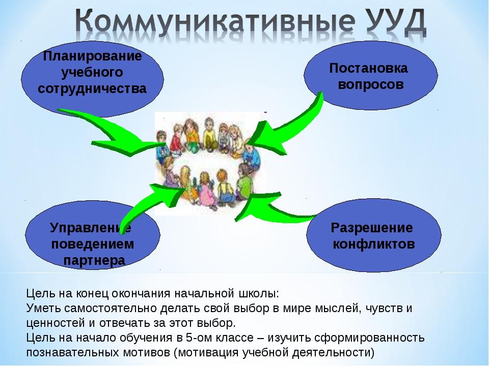 Планирование учебного сотрудничества Постановка вопросов Управление поведение...