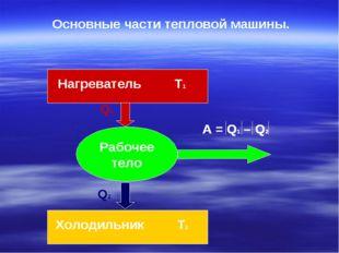 Рабочее тело Q1 Q2 Нагреватель Т1 Холодильник Т2 Основные части тепловой маши