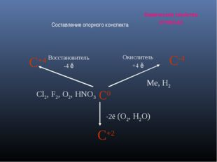 Химические свойства углерода Составление опорного конспекта