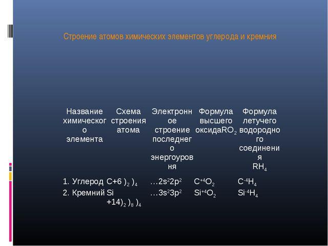 Строение атомов химических элементов углерода и кремния Название химического...