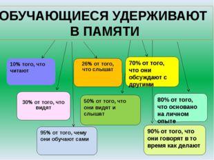 10% того, что читают 26% от того, что слышат 30% от того, что видят 50% от т