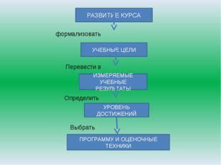 РАЗВИТИЕ КУРСА формализовать УЧЕБНЫЕ ЦЕЛИ Перевести в ИЗМЕРЯЕМЫЕ УЧЕБНЫЕ РЕЗУ