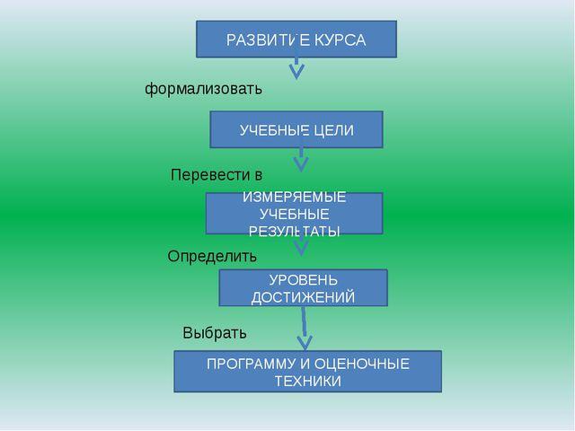 РАЗВИТИЕ КУРСА формализовать УЧЕБНЫЕ ЦЕЛИ Перевести в ИЗМЕРЯЕМЫЕ УЧЕБНЫЕ РЕЗУ...