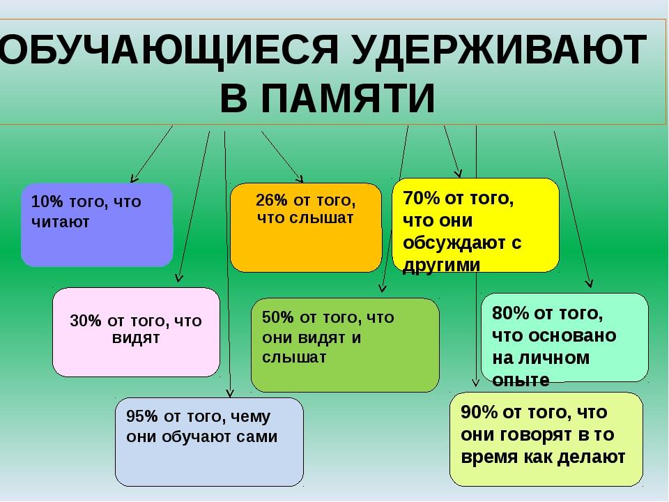 10% того, что читают 26% от того, что слышат 30% от того, что видят 50% от т...