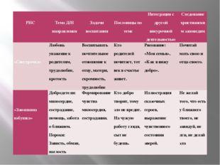 РНС  Тема Д/Н направления  Задачи воспитания  Пословицы по теме Интеграц